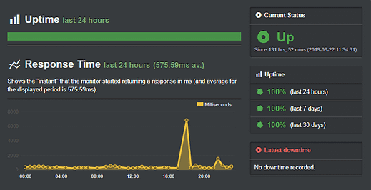 Bluehost Uptime Monitor