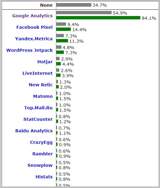 google analytics market share